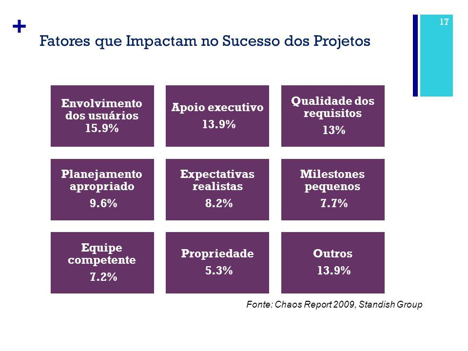Fatores que Impactam no Sucesso dos Projetos