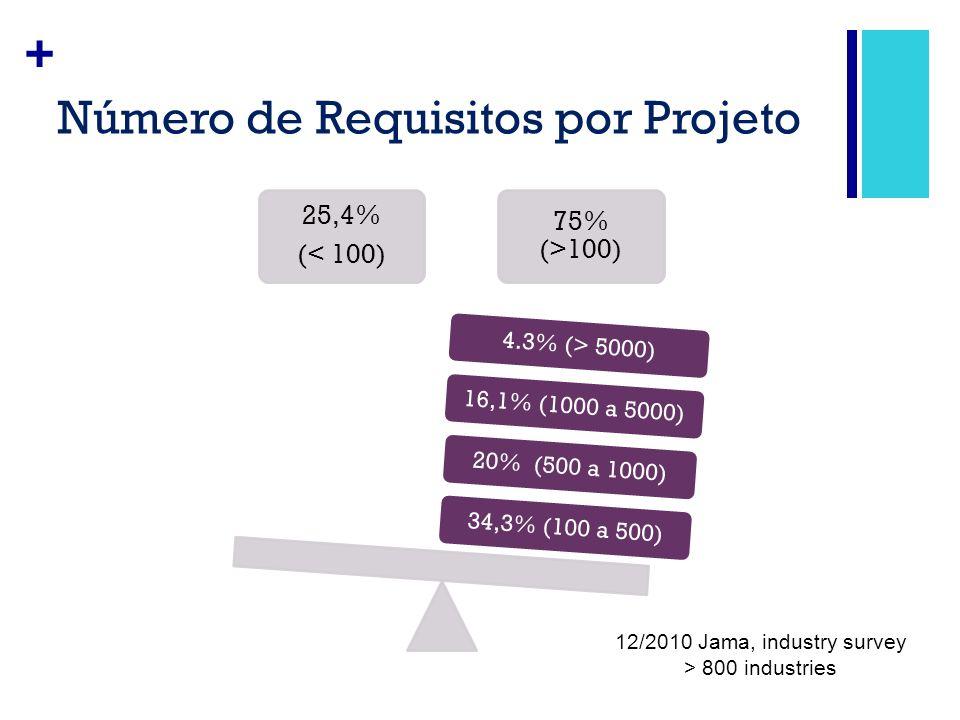 Número de Requisitos por Projeto