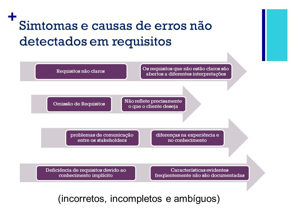 Simtomas e causas de erros não detectados em requisitos
