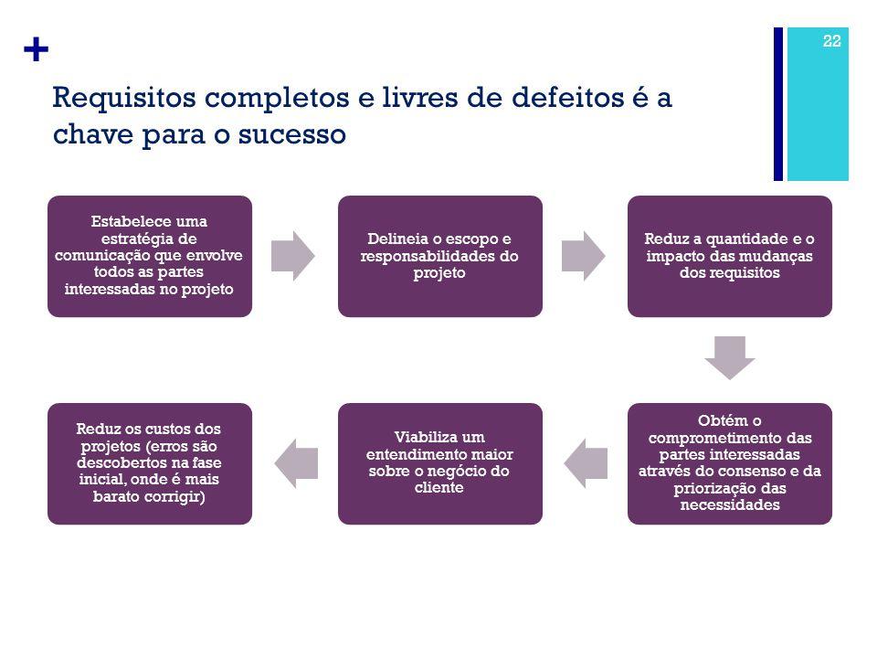 Requisitos completos e livres de defeitos é a chave para o sucesso