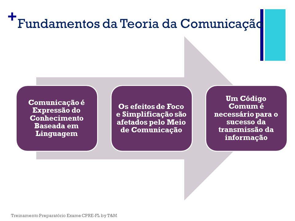 Fundamentos da Teoria da Comunicação
