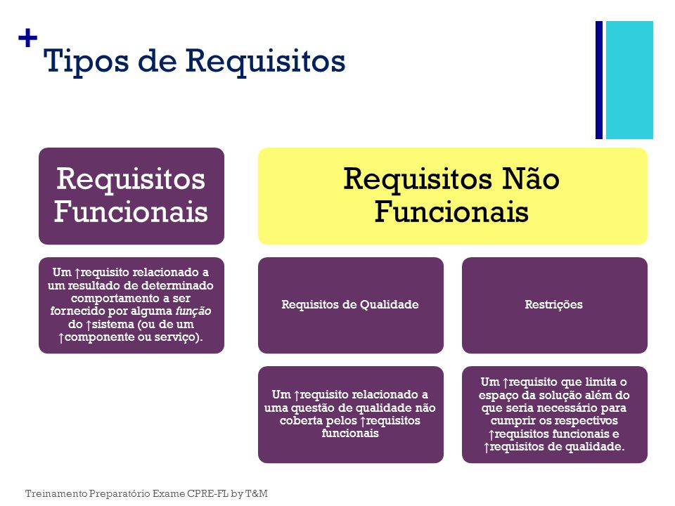 Tipos de Requisitos Requisitos Funcionais Requisitos Não Funcionais