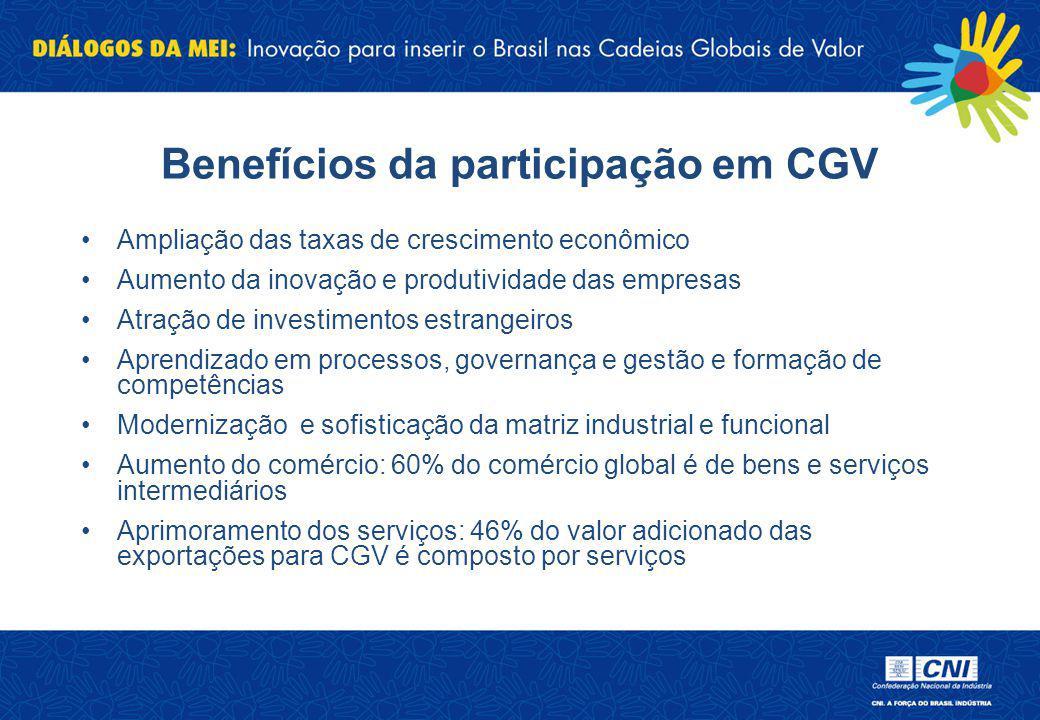 Benefícios da participação em CGV
