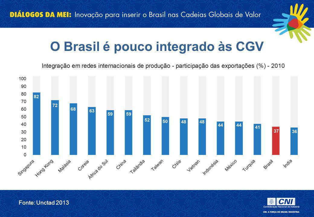 O Brasil é pouco integrado às CGV
