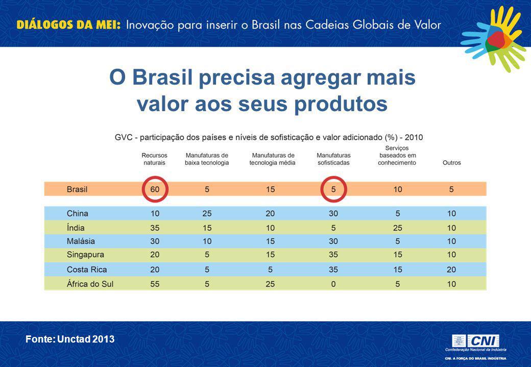 O Brasil precisa agregar mais valor aos seus produtos