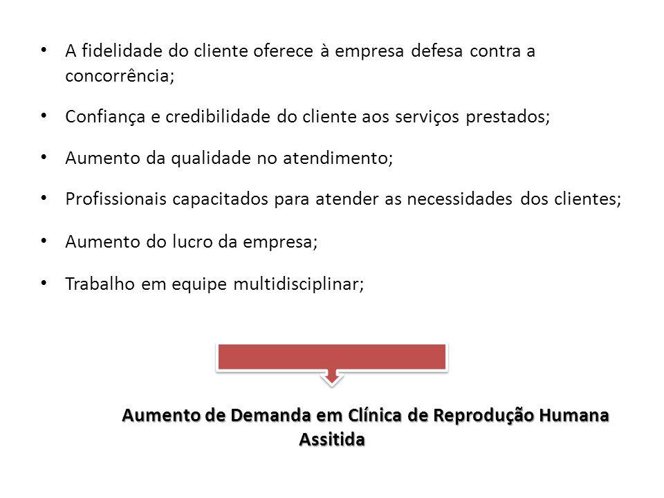 Aumento de Demanda em Clínica de Reprodução Humana Assitida