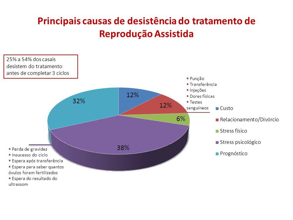 Principais causas de desistência do tratamento de Reprodução Assistida