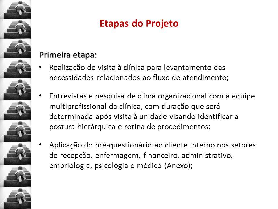 Etapas do Projeto Primeira etapa:
