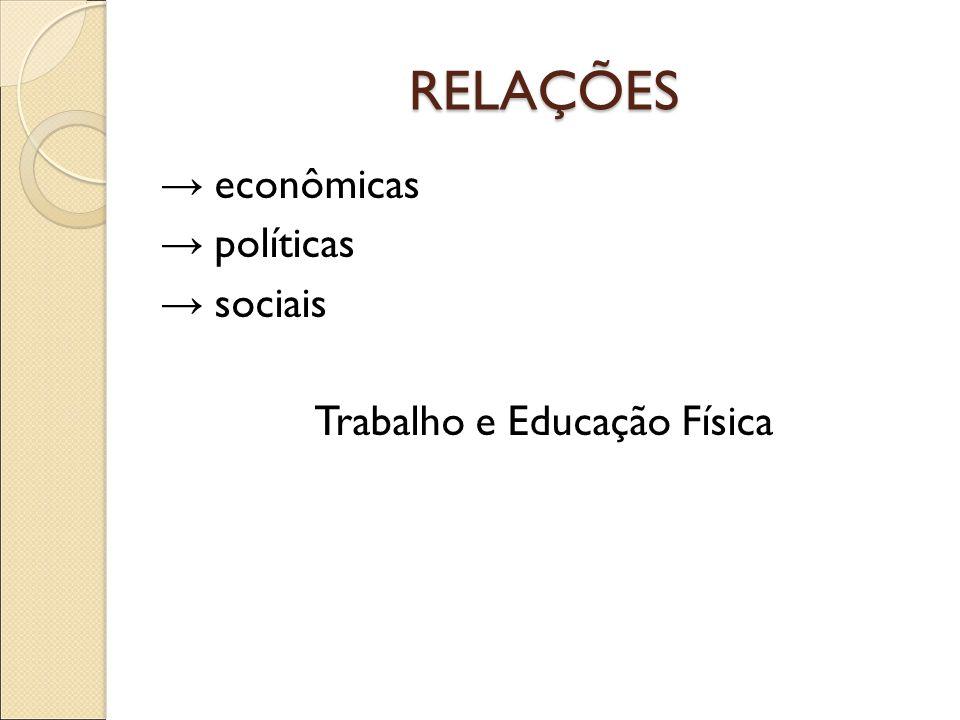 RELAÇÕES → econômicas → políticas → sociais Trabalho e Educação Física