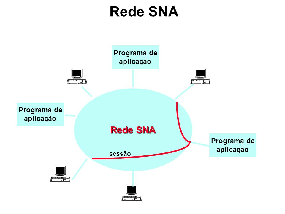 Rede SNA Rede SNA Programa de aplicação Programa de aplicação
