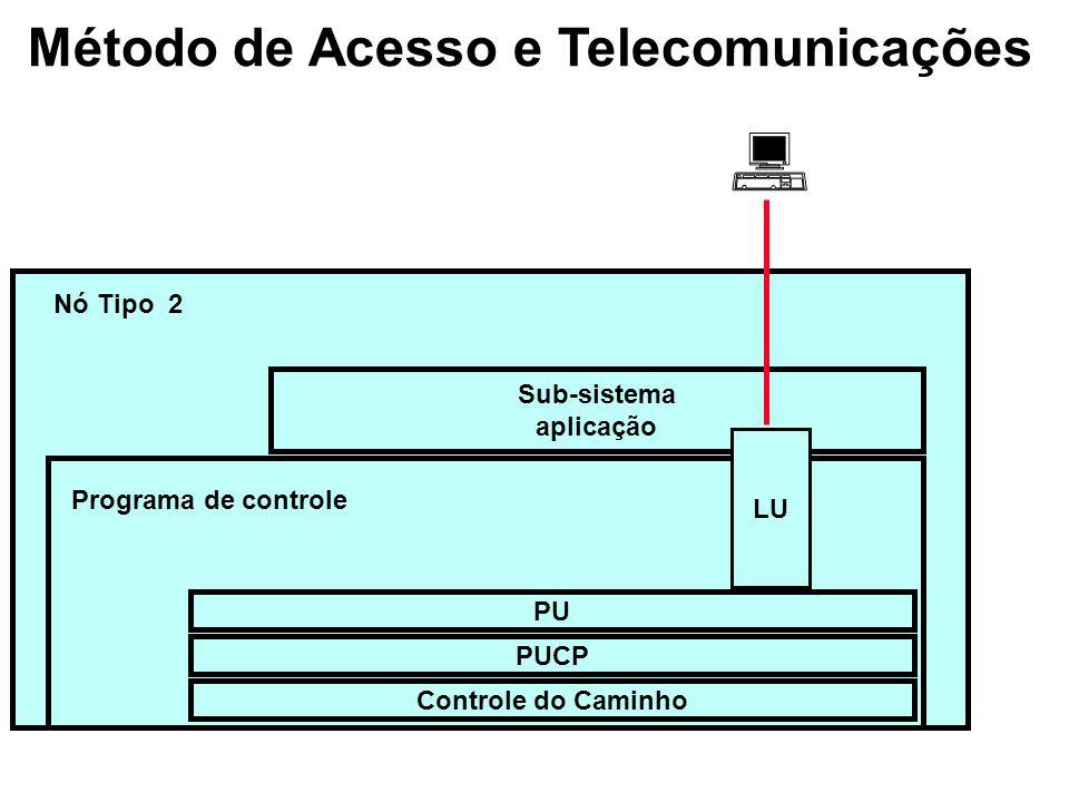 Método de Acesso e Telecomunicações