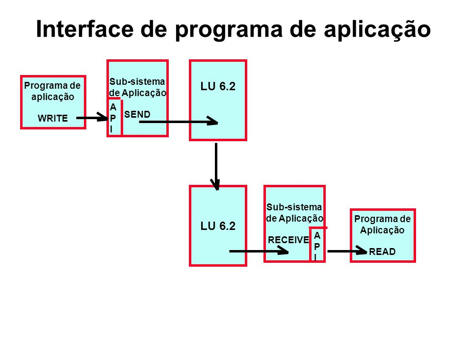 Interface de programa de aplicação