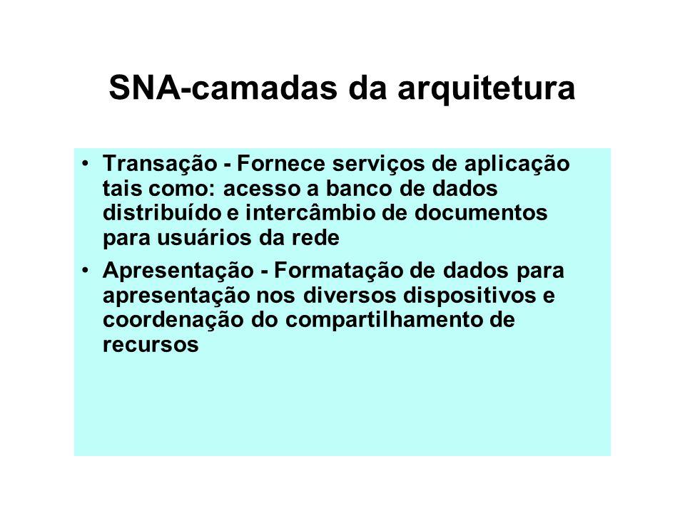 SNA-camadas da arquitetura