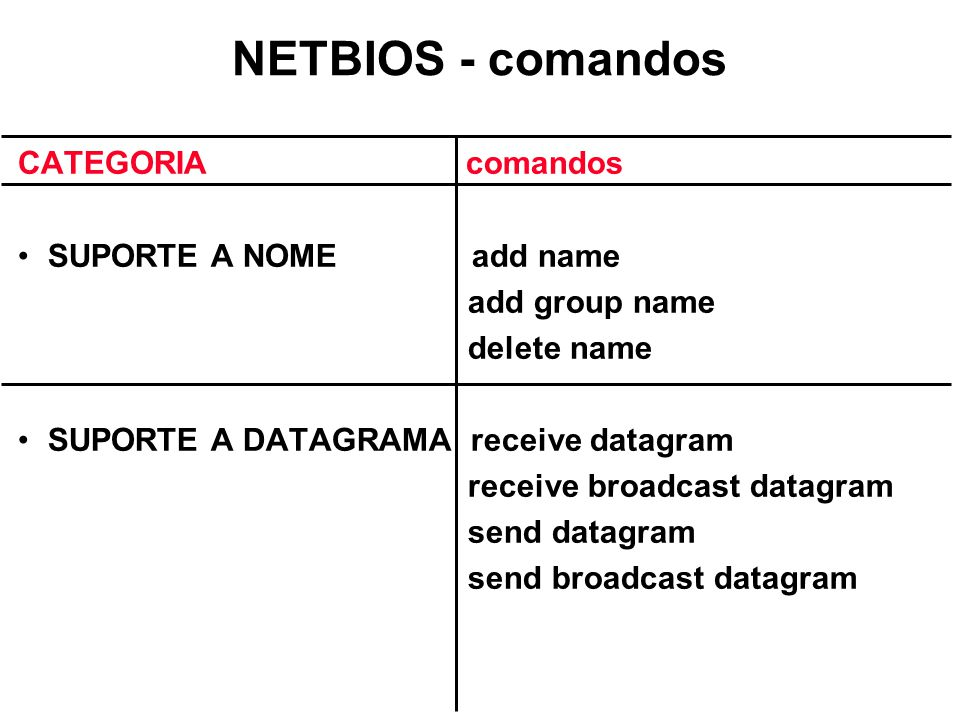 NETBIOS - comandos CATEGORIA comandos SUPORTE A NOME add name
