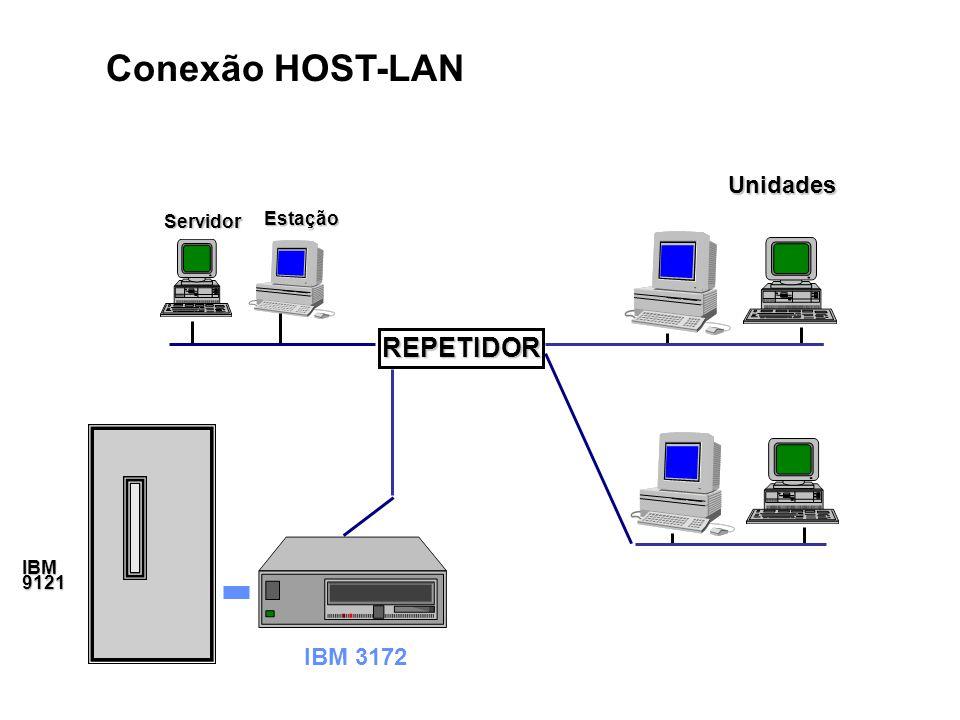 Conexão HOST-LAN Unidades Servidor Estação REPETIDOR IBM 9121 IBM 3172