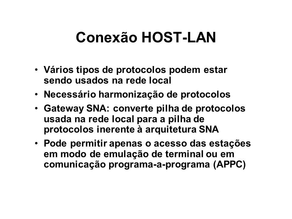 Conexão HOST-LAN Vários tipos de protocolos podem estar sendo usados na rede local. Necessário harmonização de protocolos.