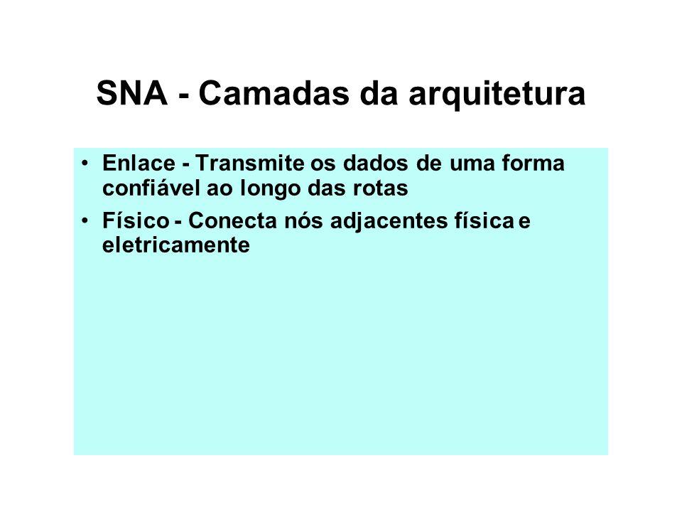 SNA - Camadas da arquitetura