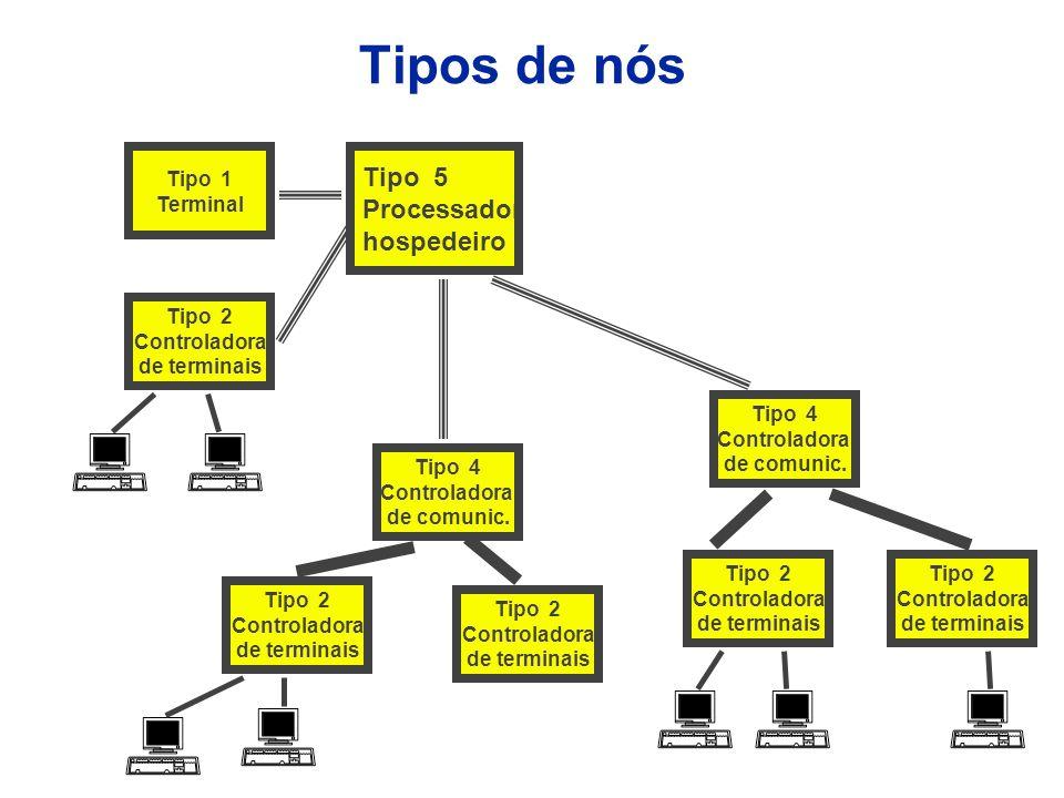 Tipos de nós Tipo 5 Processador hospedeiro Tipo 1 Terminal Tipo 2