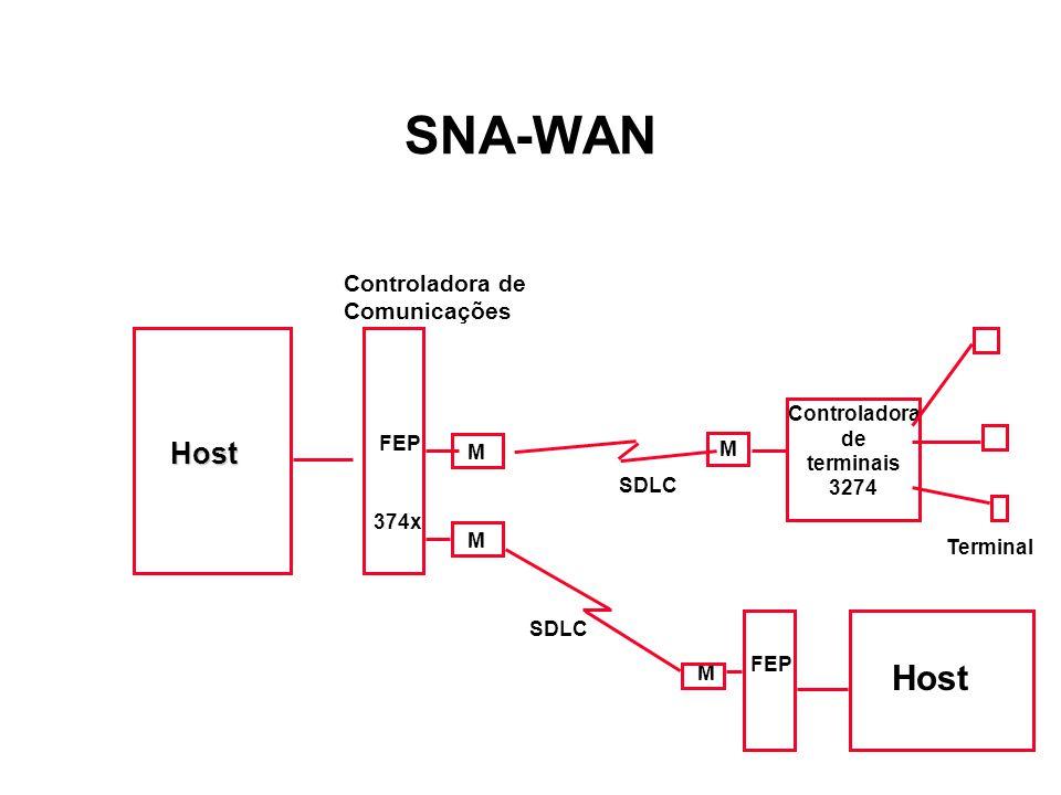 SNA-WAN Host Host Controladora de Comunicações Controladora de FEP