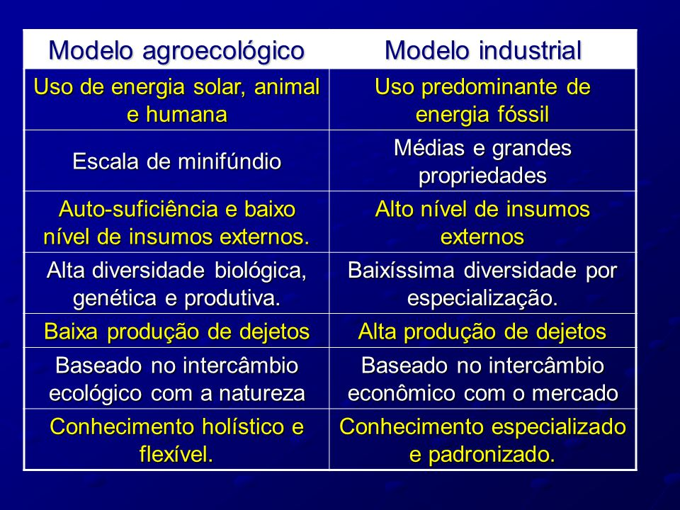 Modelo agroecológico Modelo industrial