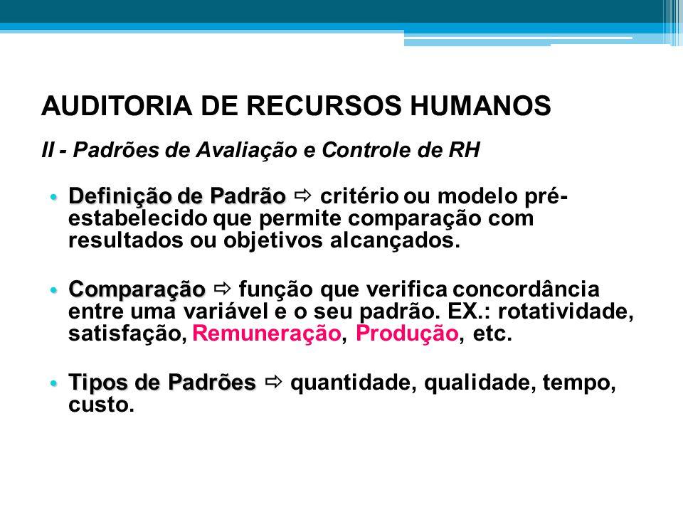 AUDITORIA DE RECURSOS HUMANOS II - Padrões de Avaliação e Controle de RH