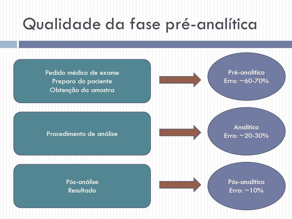 Qualidade da fase pré-analítica