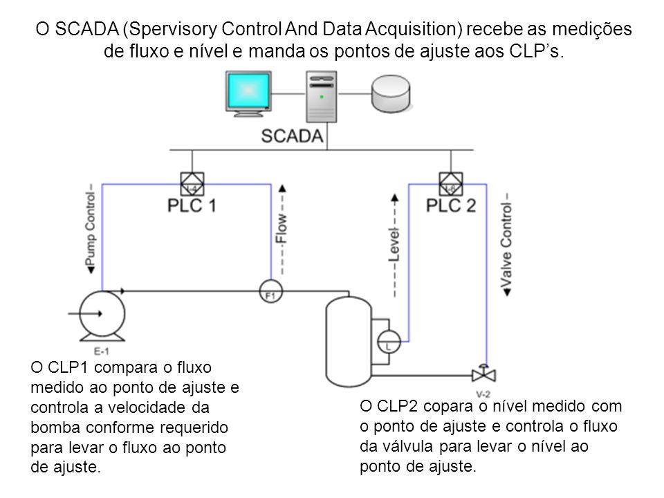 O SCADA (Spervisory Control And Data Acquisition) recebe as medições de fluxo e nível e manda os pontos de ajuste aos CLP's.