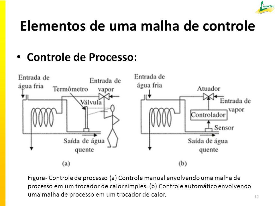 Elementos de uma malha de controle
