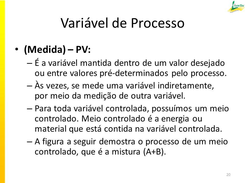Variável de Processo (Medida) – PV: