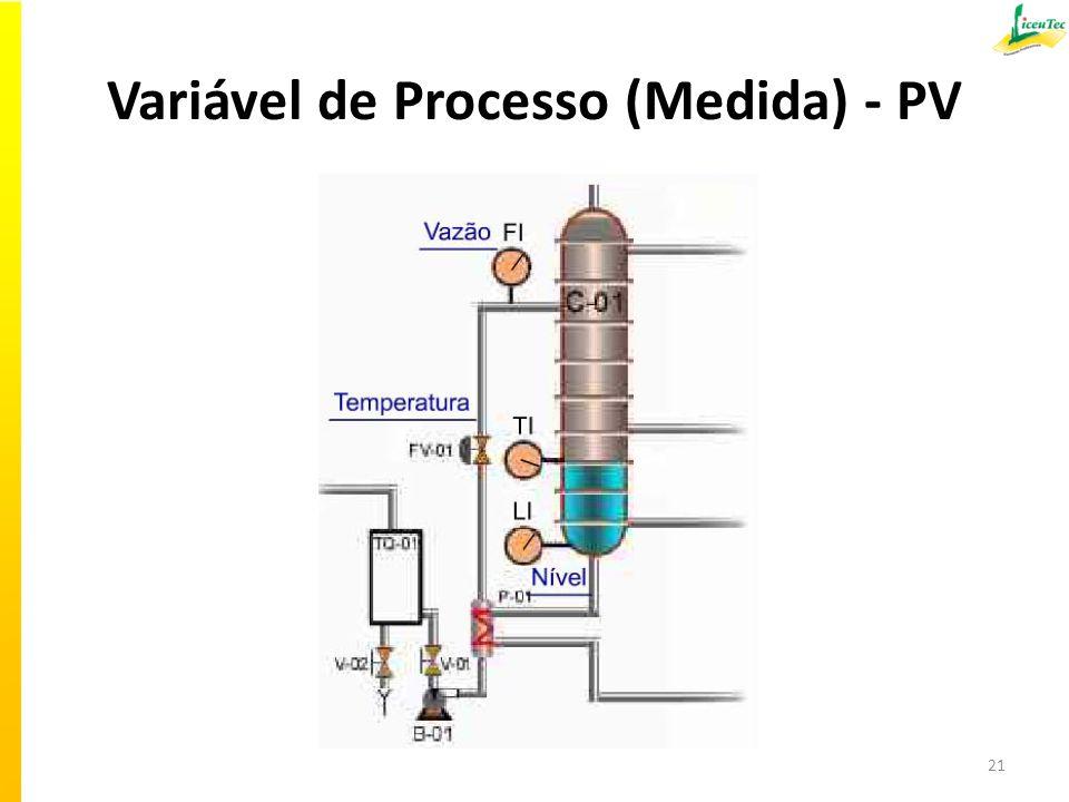 Variável de Processo (Medida) - PV