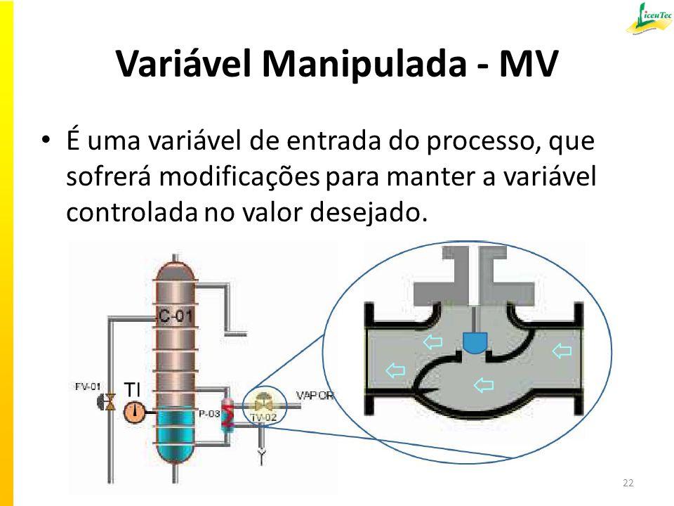 Variável Manipulada - MV