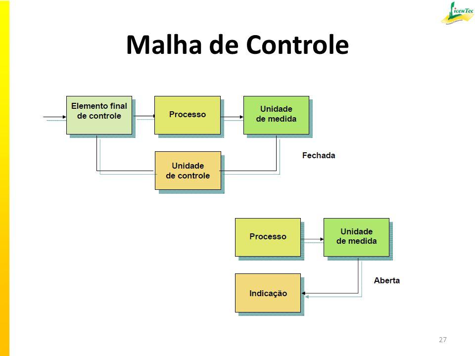 Malha de Controle