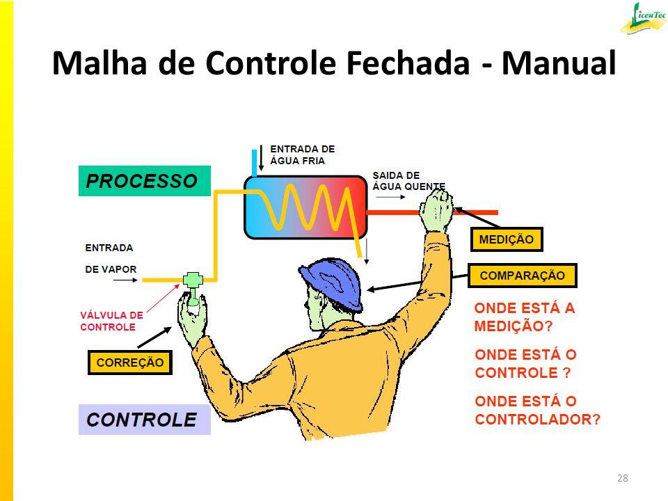 Malha de Controle Fechada - Manual