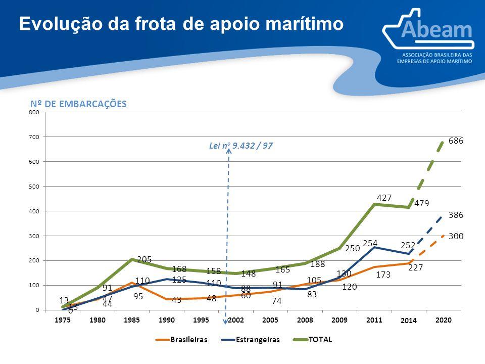 Evolução da frota de apoio marítimo
