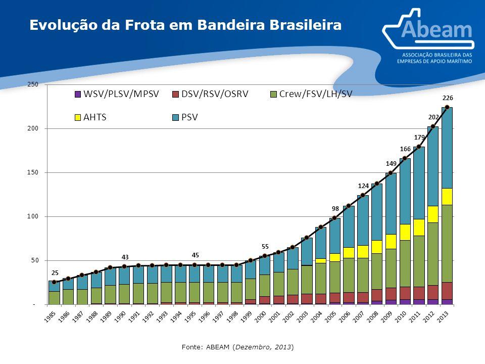 Evolução da Frota em Bandeira Brasileira