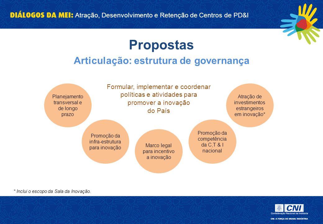 Articulação: estrutura de governança