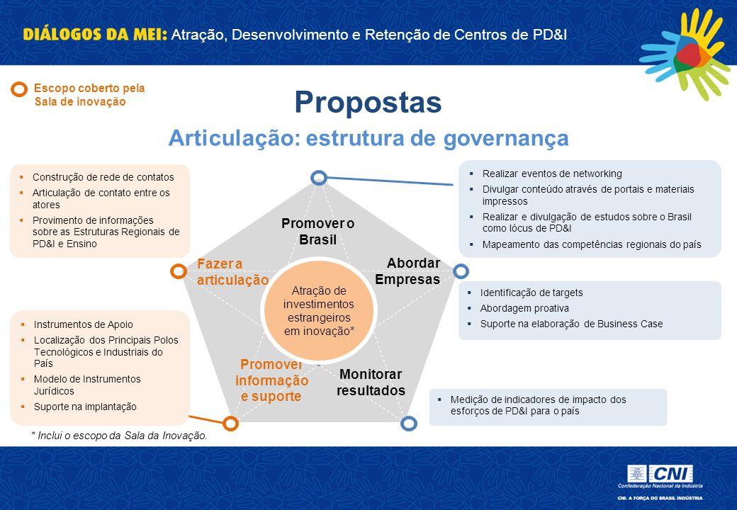 Articulação: estrutura de governança Promover informação e suporte