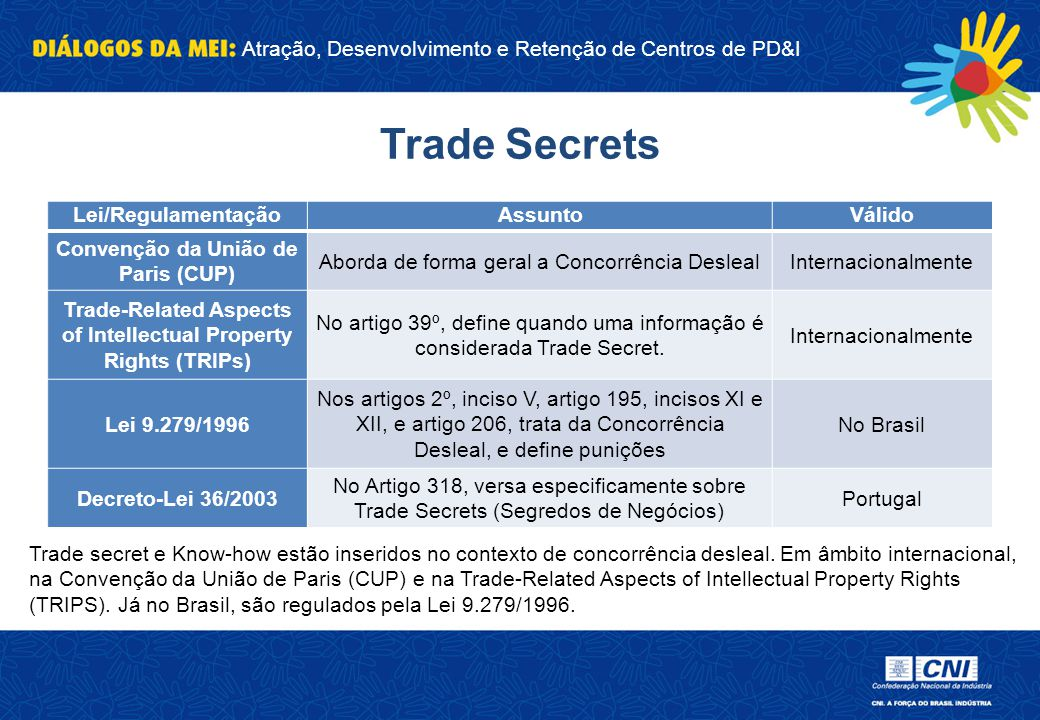 Trade Secrets Lei/Regulamentação Assunto Válido