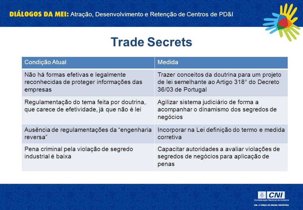 Trade Secrets Condição Atual Medida