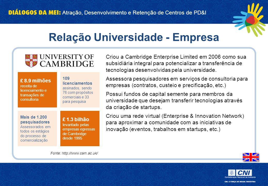 Relação Universidade - Empresa