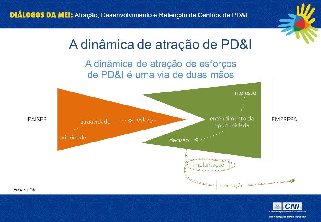 A dinâmica de atração de PD&I