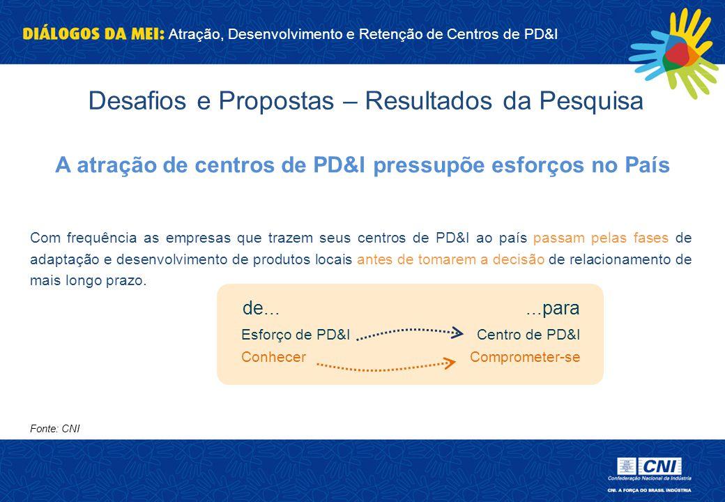 A atração de centros de PD&I pressupõe esforços no País