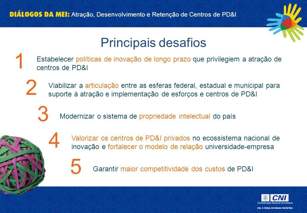 Principais desafios 1. Estabelecer políticas de inovação de longo prazo que privilegiem a atração de centros de PD&I.