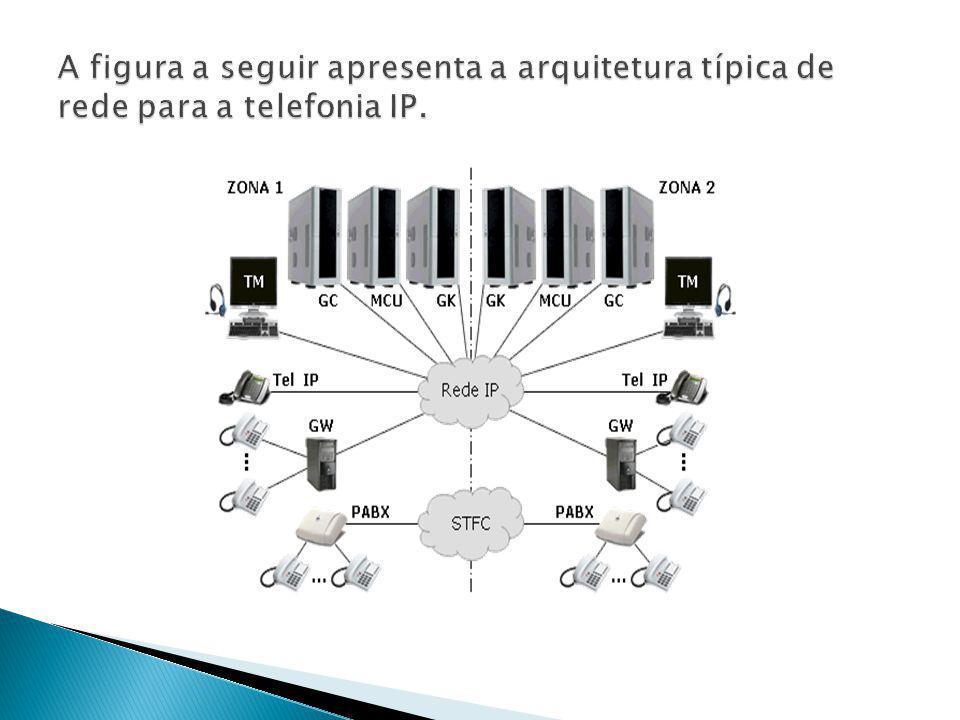 A figura a seguir apresenta a arquitetura típica de rede para a telefonia IP.