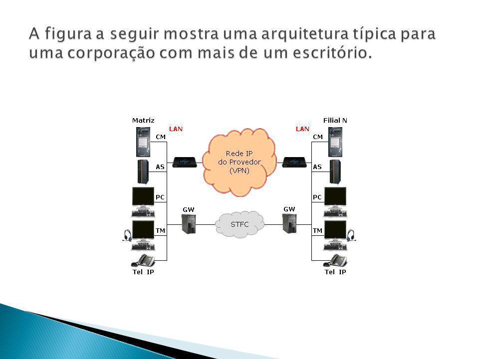 A figura a seguir mostra uma arquitetura típica para uma corporação com mais de um escritório.