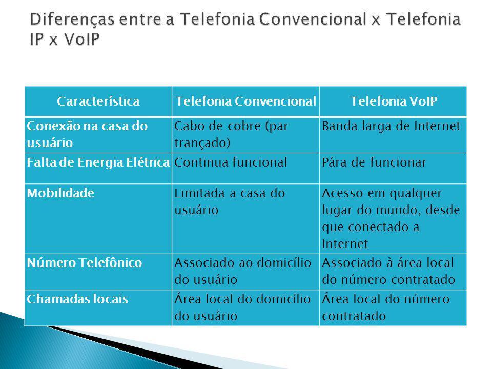 Diferenças entre a Telefonia Convencional x Telefonia IP x VoIP