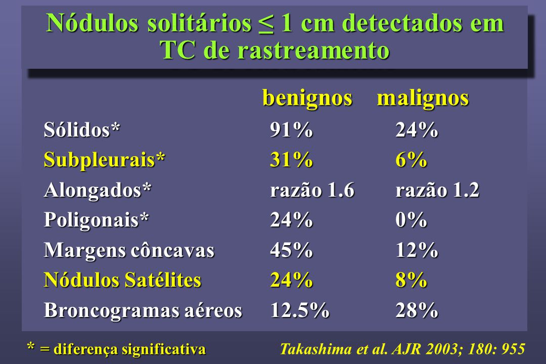 Nódulos solitários ≤ 1 cm detectados em TC de rastreamento