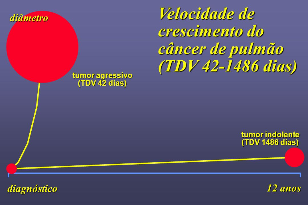 tumor agressivo (TDV 42 dias)