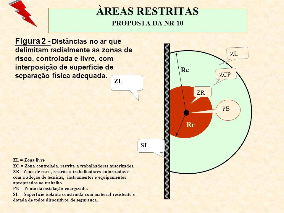 ÀREAS RESTRITAS PROPOSTA DA NR 10
