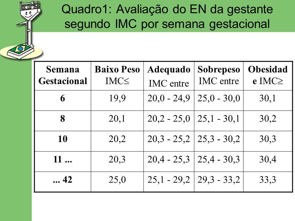 Quadro1: Avaliação do EN da gestante segundo IMC por semana gestacional